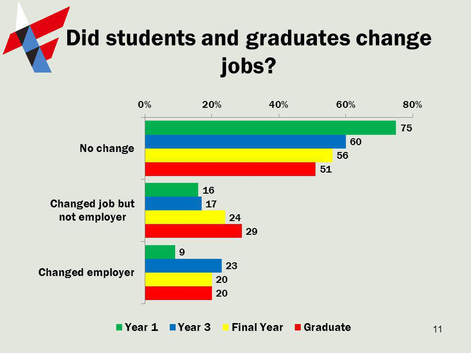Did students and graduates change jobs 11