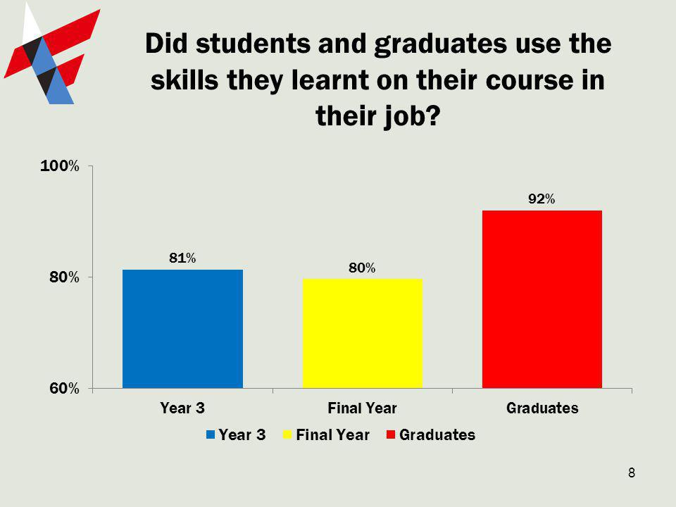 Did students and graduates use the skills they learnt on their course in their job 8