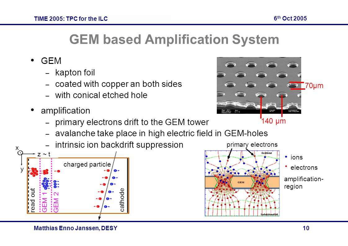 TIME 2005: TPC for the ILC 6 th Oct 2005 Matthias Enno Janssen, DESY 10 charged particle cathode read out GEM 1 GEM 2 z ~ t x y GEM based Amplification System GEM – kapton foil – coated with copper an both sides – with conical etched hole amplification – primary electrons drift to the GEM tower – avalanche take place in high electric field in GEM-holes – intrinsic ion backdrift suppression ions electrons primary electrons amplification- region 140 μm 70μm