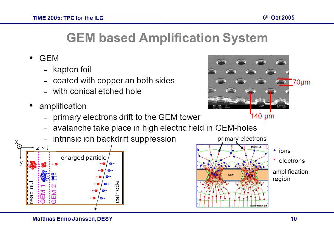 TIME 2005: TPC for the ILC 6 th Oct 2005 Matthias Enno Janssen, DESY 10 charged particle cathode read out GEM 1 GEM 2 z ~ t x y GEM based Amplificatio