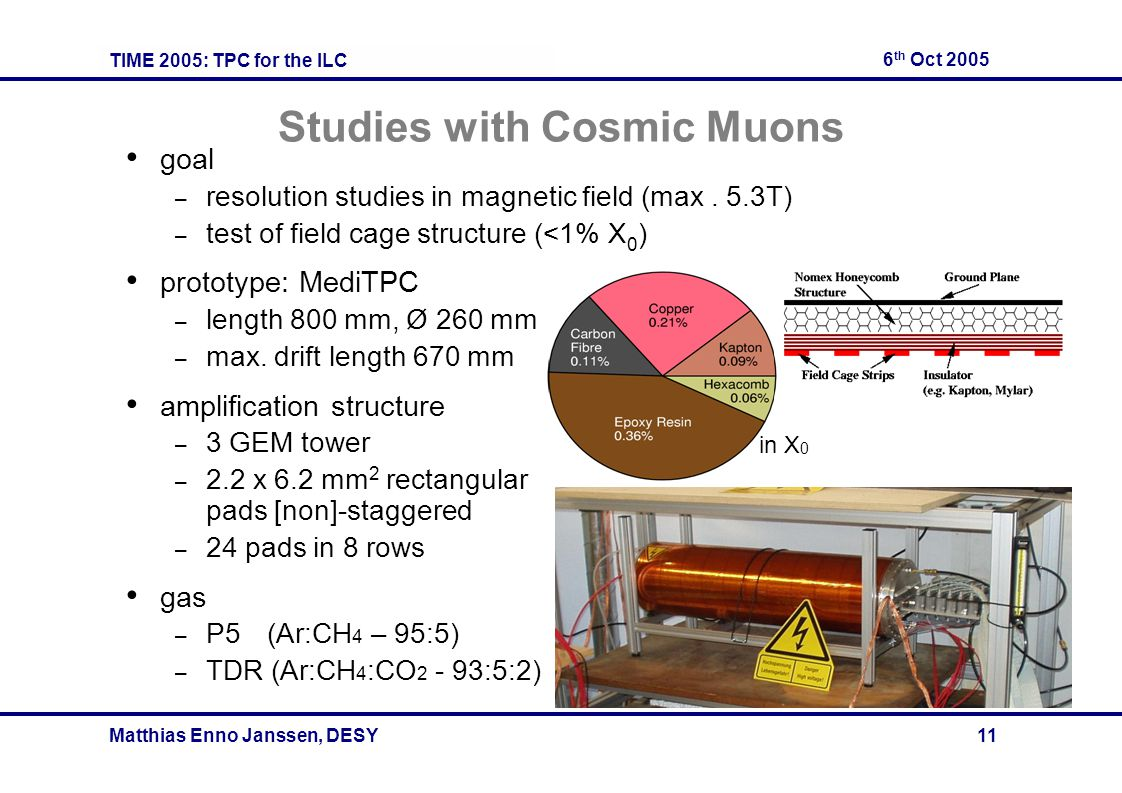 TIME 2005: TPC for the ILC 6 th Oct 2005 Matthias Enno Janssen, DESY 11 Studies with Cosmic Muons goal – resolution studies in magnetic field (max. 5.