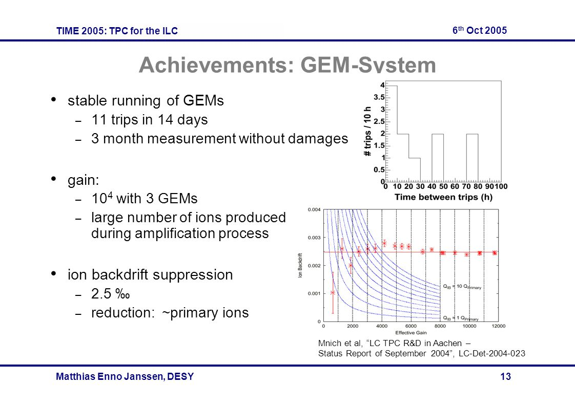 TIME 2005: TPC for the ILC 6 th Oct 2005 Matthias Enno Janssen, DESY 13 Achievements: GEM-System stable running of GEMs – 11 trips in 14 days – 3 month measurement without damages gain: – 10 4 with 3 GEMs – large number of ions produced during amplification process ion backdrift suppression – 2.5 – reduction: ~primary ions Mnich et al, LC TPC R&D in Aachen – Status Report of September 2004, LC-Det-2004-023