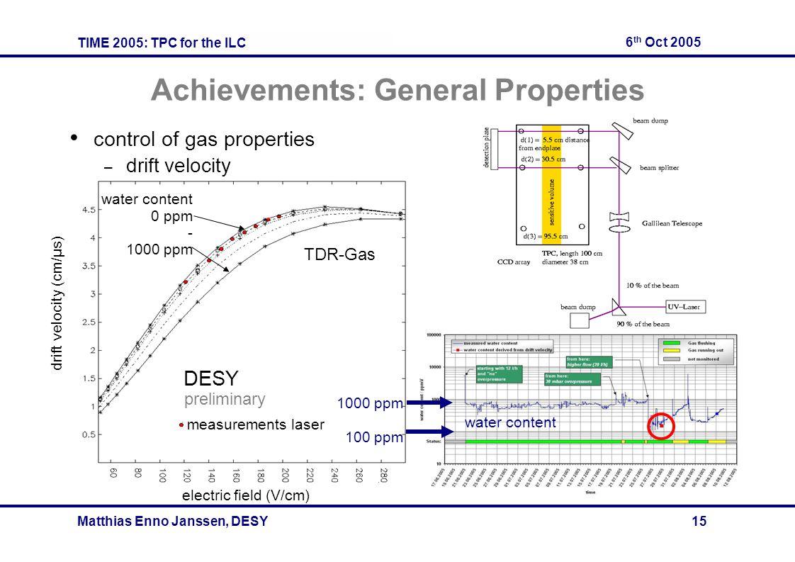 TIME 2005: TPC for the ILC 6 th Oct 2005 Matthias Enno Janssen, DESY 15 Achievements: General Properties control of gas properties – drift velocity me