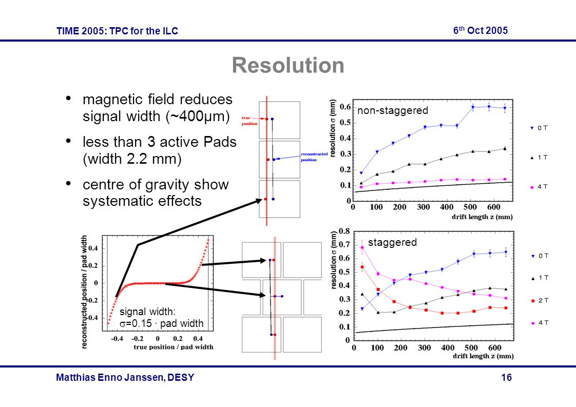 TIME 2005: TPC for the ILC 6 th Oct 2005 Matthias Enno Janssen, DESY 16 Resolution magnetic field reduces signal width (~400μm) less than 3 active Pad