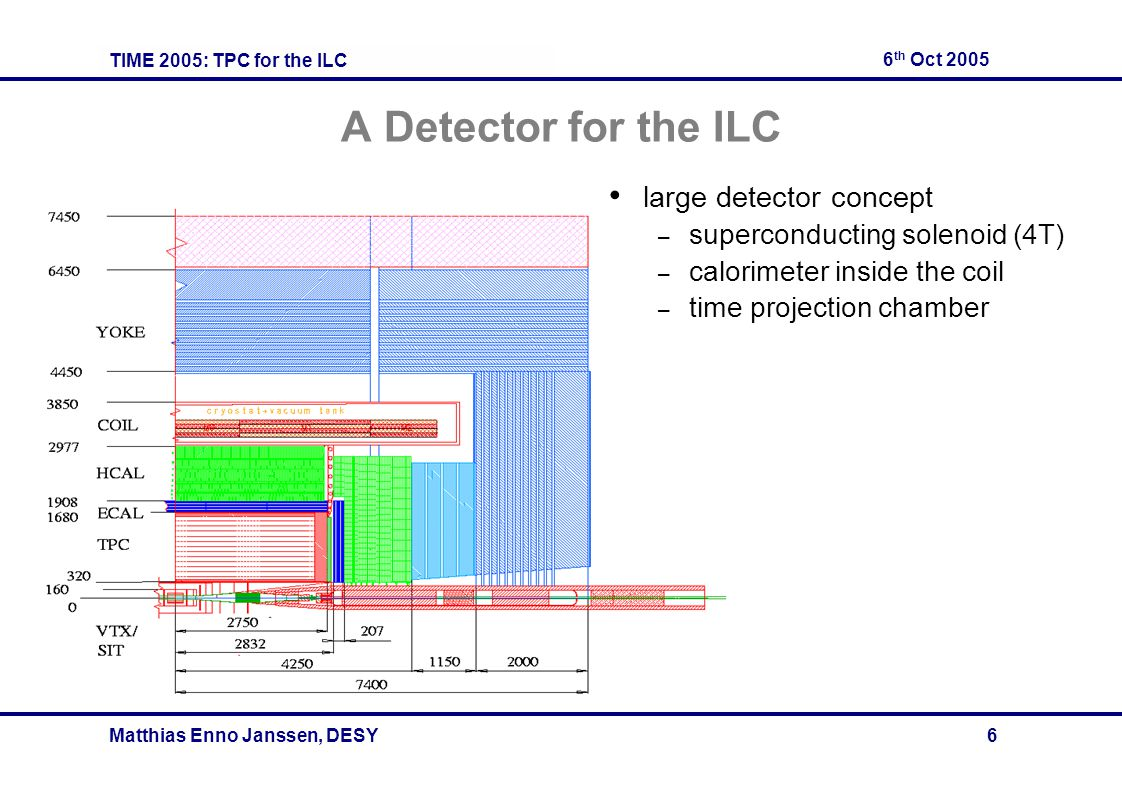 TIME 2005: TPC for the ILC 6 th Oct 2005 Matthias Enno Janssen, DESY 6 A Detector for the ILC large detector concept – superconducting solenoid (4T) –