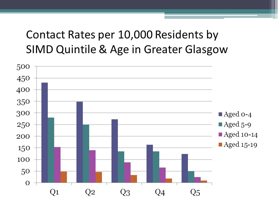 Contact Rates per 10,000 Residents by SIMD Quintile & Age in Greater Glasgow