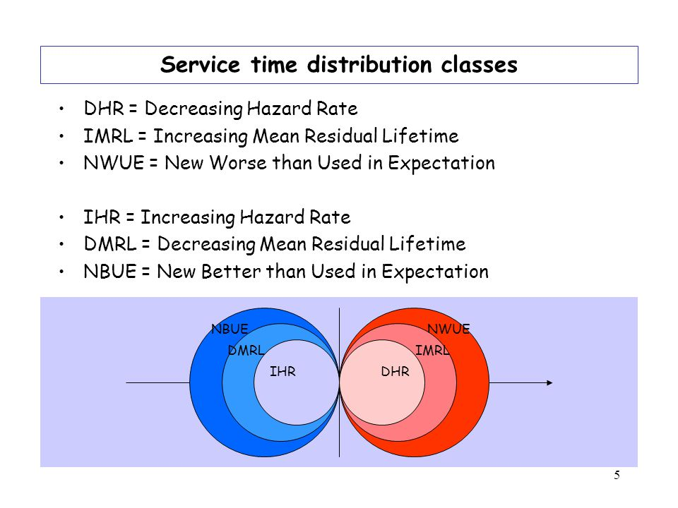5 NWUE IMRL DHR NBUE DMRL IHR Service time distribution classes DHR = Decreasing Hazard Rate IMRL = Increasing Mean Residual Lifetime NWUE = New Worse than Used in Expectation IHR = Increasing Hazard Rate DMRL = Decreasing Mean Residual Lifetime NBUE = New Better than Used in Expectation