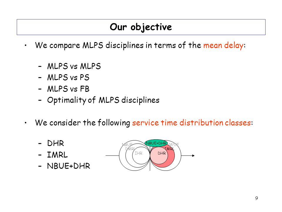 9 We compare MLPS disciplines in terms of the mean delay: –MLPS vs MLPS –MLPS vs PS –MLPS vs FB –Optimality of MLPS disciplines We consider the following service time distribution classes: –DHR –IMRL –NBUE+DHR Our objective NWUE IMRL DHR NBUE DMRL IHR NBUE+DHR