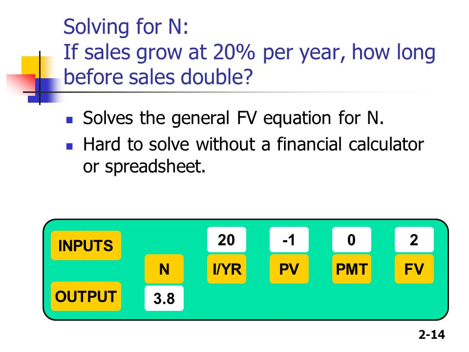 2-14 Solving for N: If sales grow at 20% per year, how long before sales double? Solves the general FV equation for N. Hard to solve without a financi