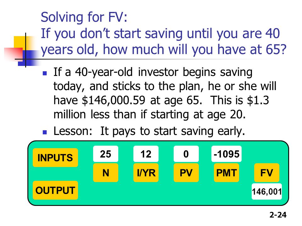 2-24 Solving for FV: If you dont start saving until you are 40 years old, how much will you have at 65? If a 40-year-old investor begins saving today,