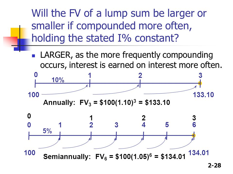 2-28 Will the FV of a lump sum be larger or smaller if compounded more often, holding the stated I% constant? LARGER, as the more frequently compoundi