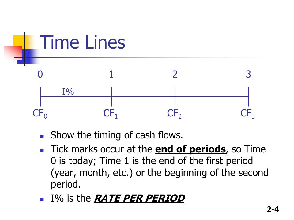 2-4 Time Lines Show the timing of cash flows. Tick marks occur at the end of periods, so Time 0 is today; Time 1 is the end of the first period (year,