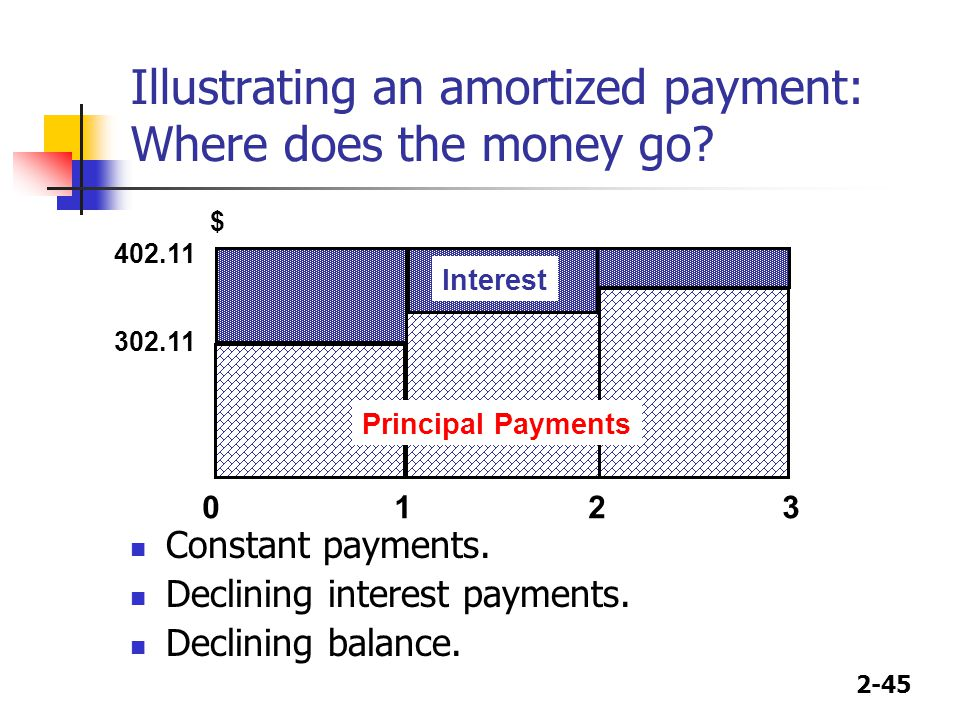 2-45 Illustrating an amortized payment: Where does the money go? Constant payments. Declining interest payments. Declining balance. $ 0123 402.11 Inte