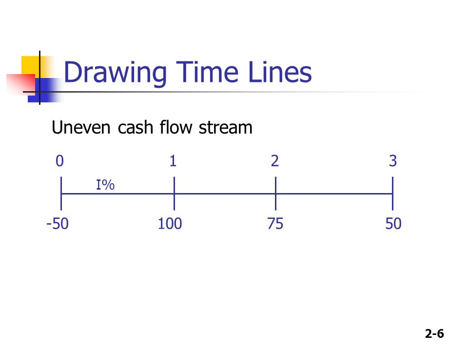 2-6 Drawing Time Lines 100 50 75 0123 I% -50 Uneven cash flow stream