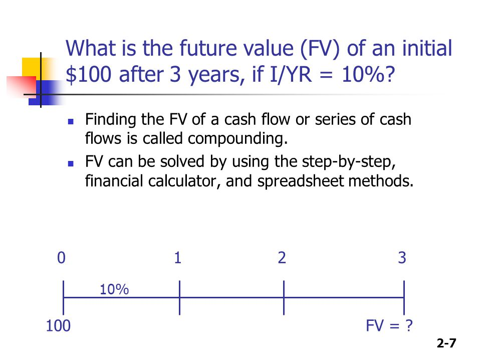 2-8 Solving for FV: The step-by-step and formula methods After 1 year: FV 1 = PV (1 + I) = $100 (1.10) = $110.00 After 2 years: FV 2 = PV (1 + I) 2 = $100 (1.10) 2 =$121.00 After 3 years: FV 3 = PV (1 + I) 3 = $100 (1.10) 3 =$133.10 After N years (general case): FV N = PV (1 + I) N