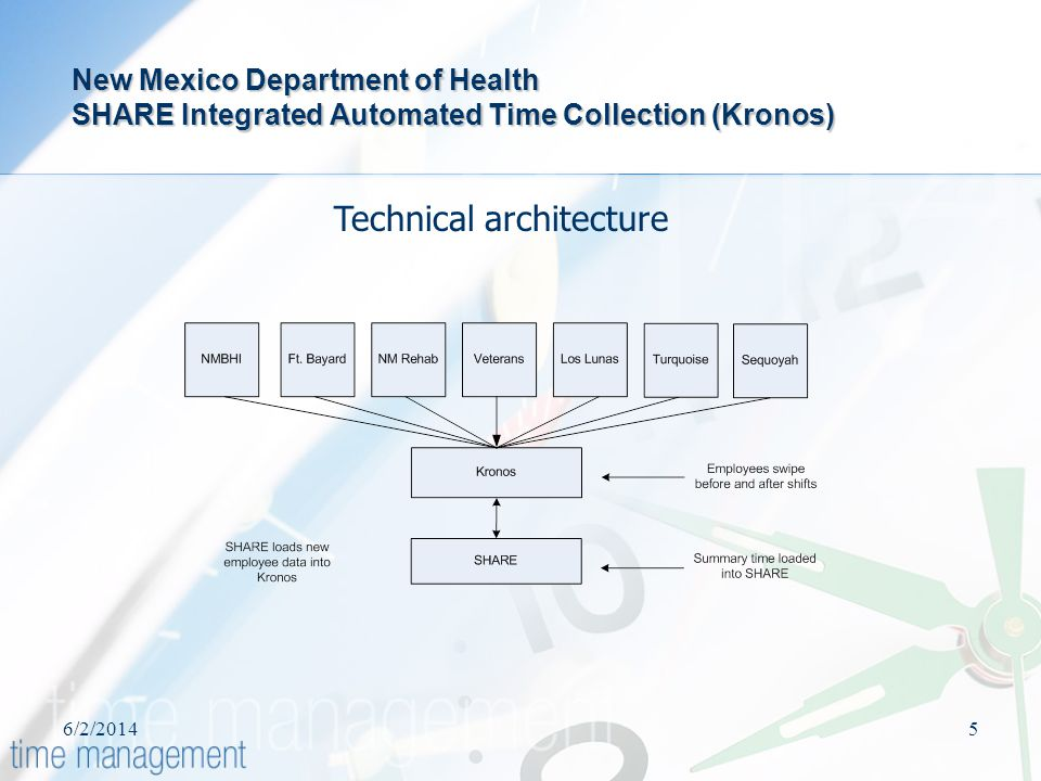 6/2/20145 New Mexico Department of Health SHARE Integrated Automated Time Collection (Kronos) Technical architecture