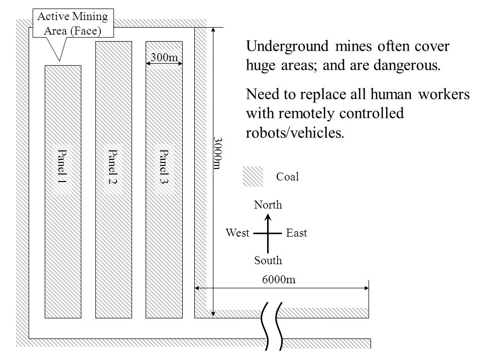 3000m 300m 6000m Panel 1 Panel 2Panel 3 Active Mining Area (Face) Underground mines often cover huge areas; and are dangerous.