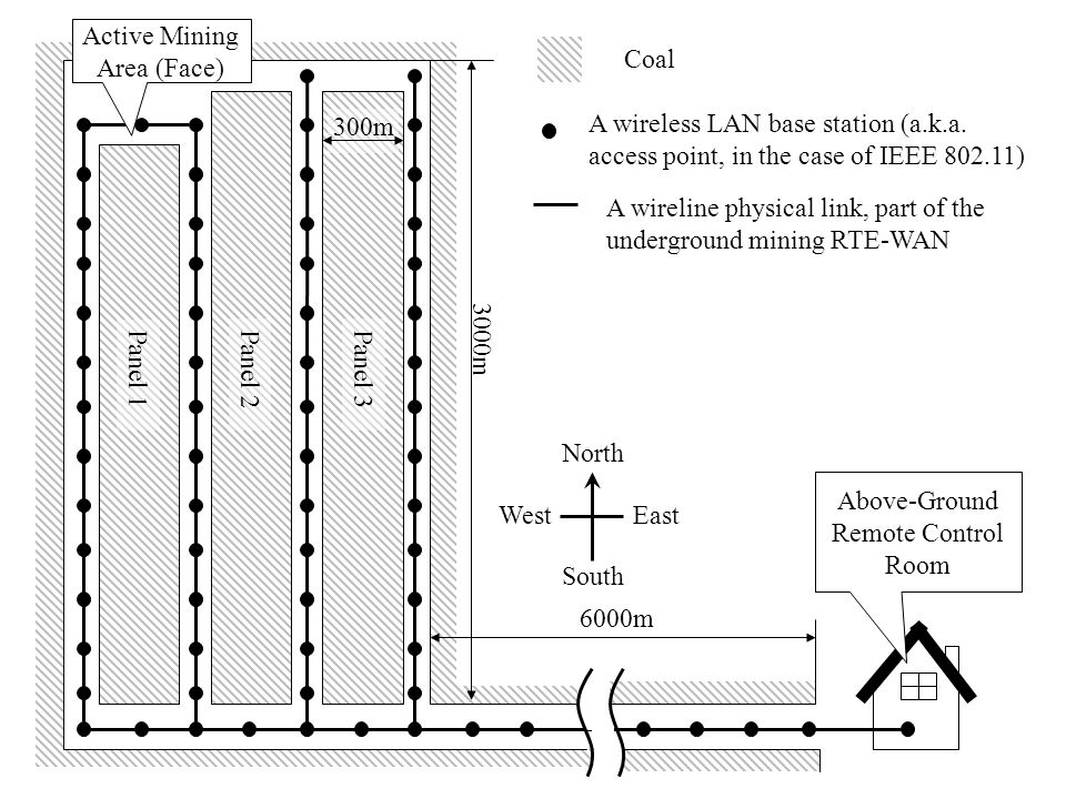 3000m 300m Active Mining Area (Face) Above-Ground Remote Control Room 6000m A wireless LAN base station (a.k.a.