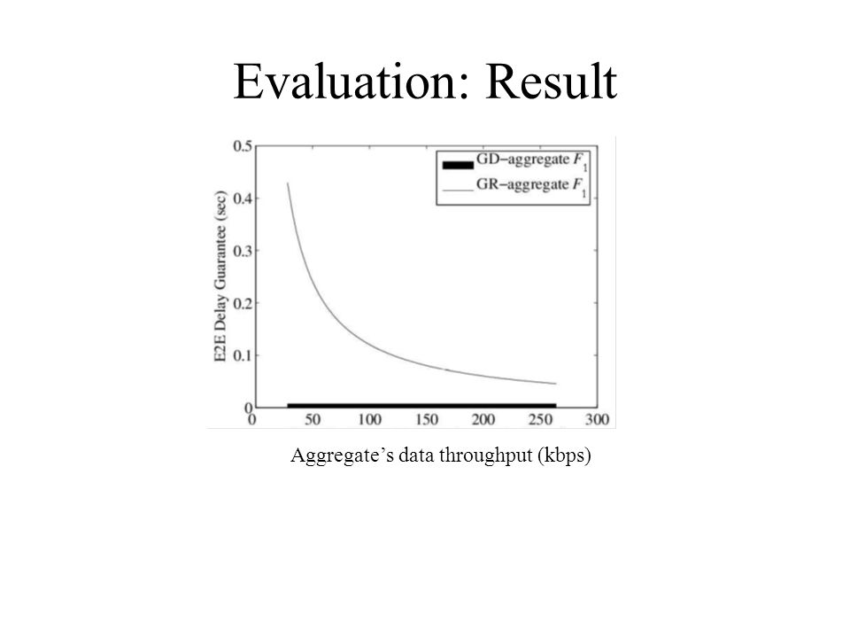 Evaluation: Result Aggregates data throughput (kbps)