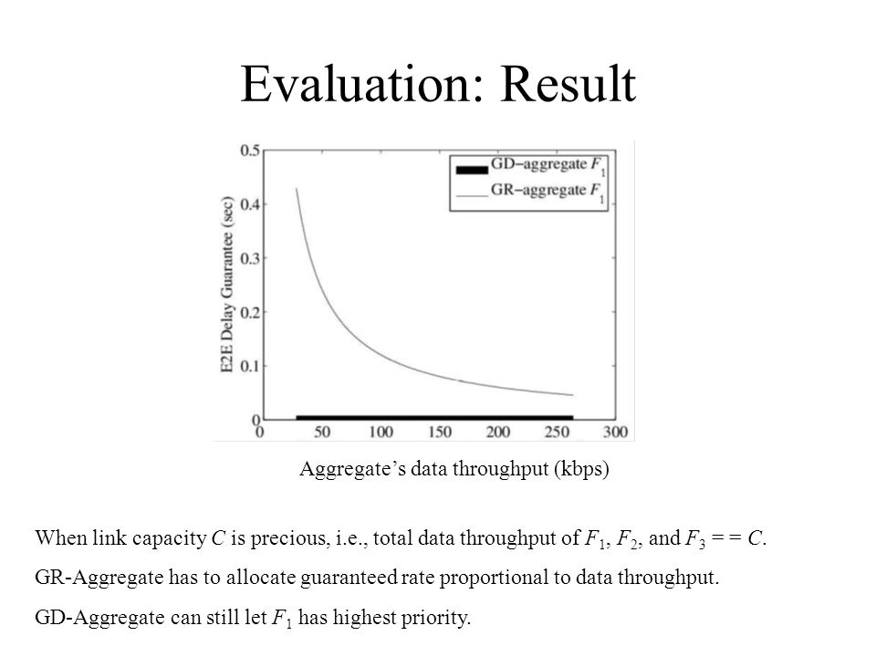Evaluation: Result When link capacity C is precious, i.e., total data throughput of F 1, F 2, and F 3 = = C.
