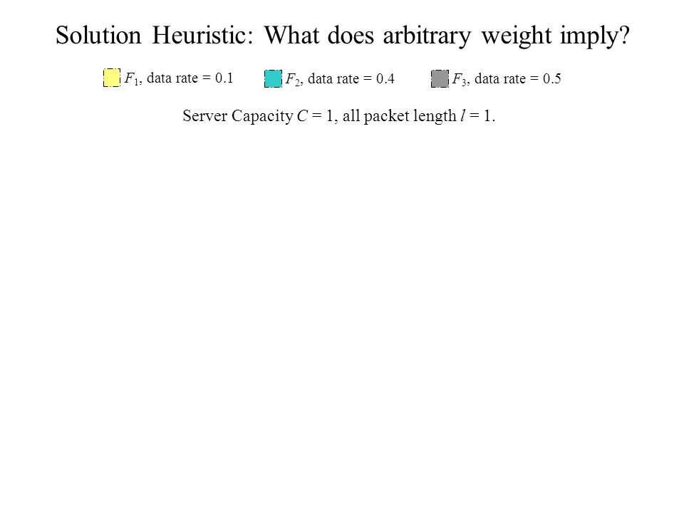 Solution Heuristic: What does arbitrary weight imply.