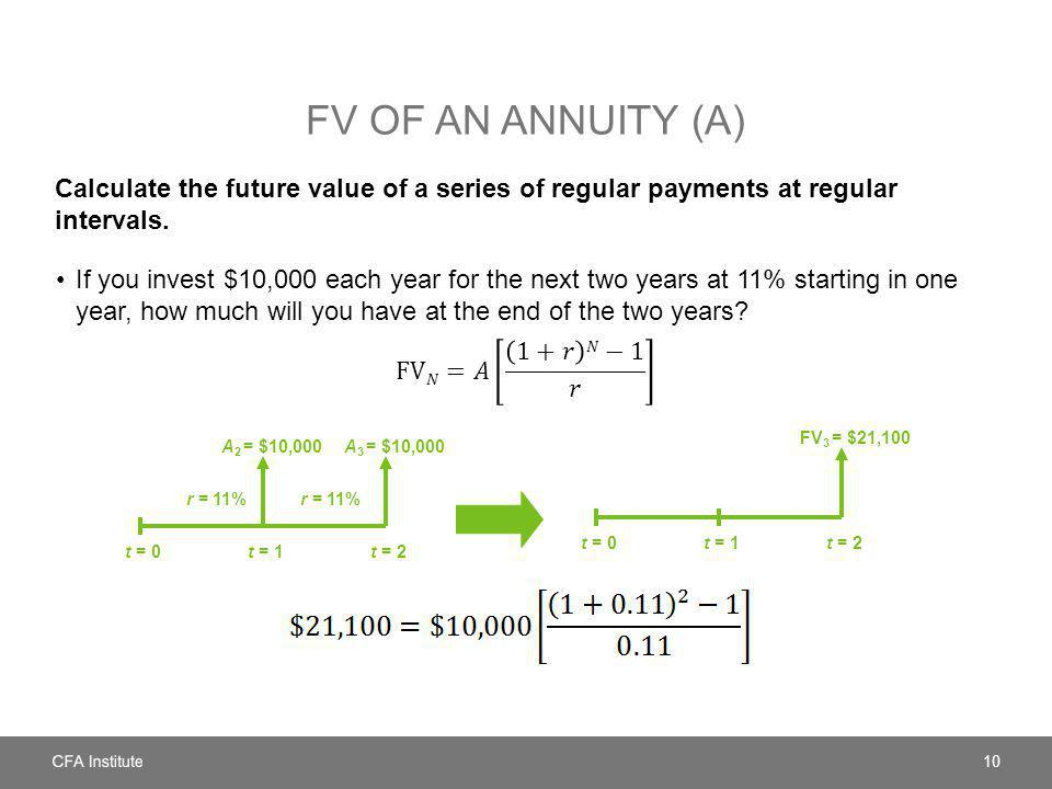 FV OF AN ANNUITY (A) Calculate the future value of a series of regular payments at regular intervals. 10 t = 0t = 1t = 2 r = 11% t = 0t = 1t = 2 A 2 =