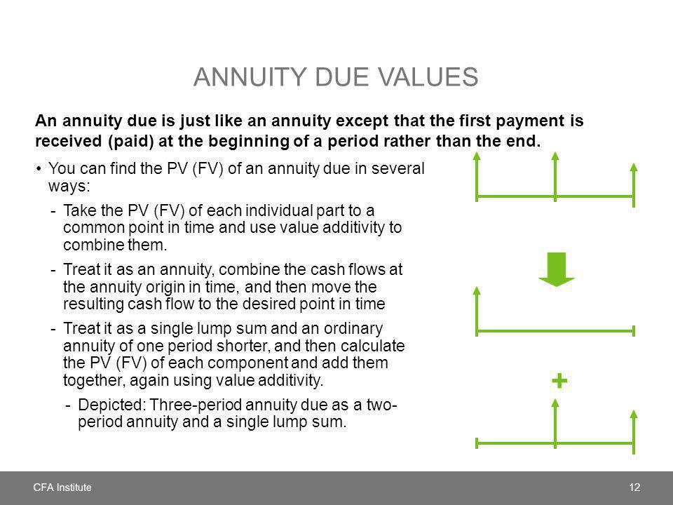 ANNUITY DUE VALUES An annuity due is just like an annuity except that the first payment is received (paid) at the beginning of a period rather than th