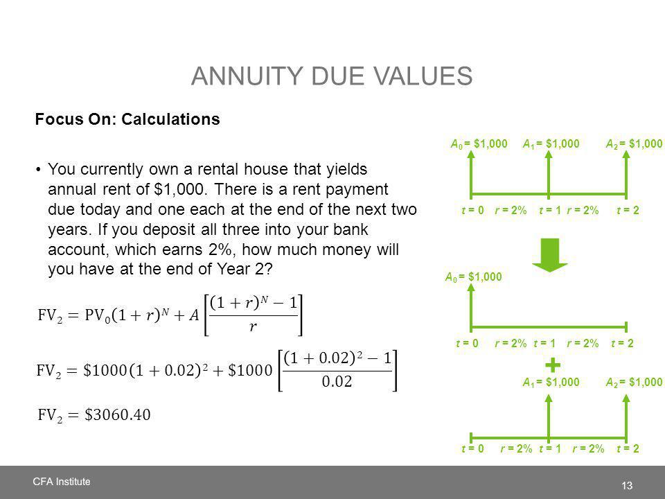 ANNUITY DUE VALUES Focus On: Calculations You currently own a rental house that yields annual rent of $1,000. There is a rent payment due today and on