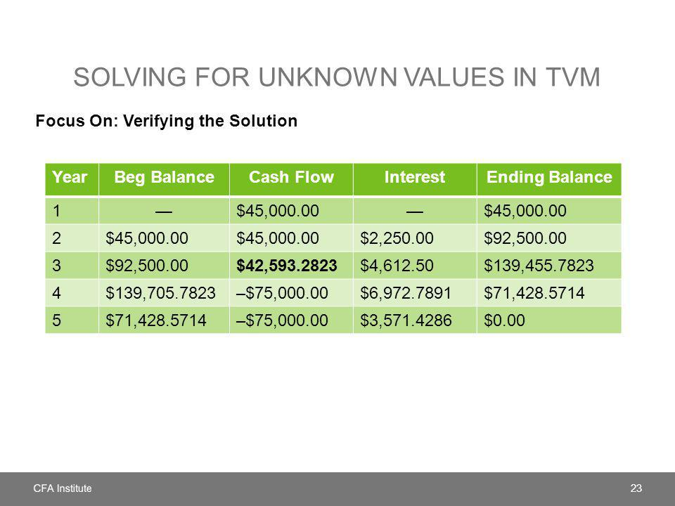 SOLVING FOR UNKNOWN VALUES IN TVM Focus On: Verifying the Solution 23 YearBeg BalanceCash FlowInterestEnding Balance 1$45,000.00$45,000.00 2 $2,250.00