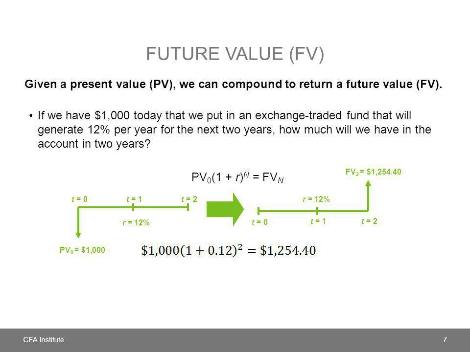 FUTURE VALUE (FV) Given a present value (PV), we can compound to return a future value (FV). 7 t = 0t = 1t = 2 t = 0 t = 1t = 2 PV 0 = $1,000 FV 2 = $
