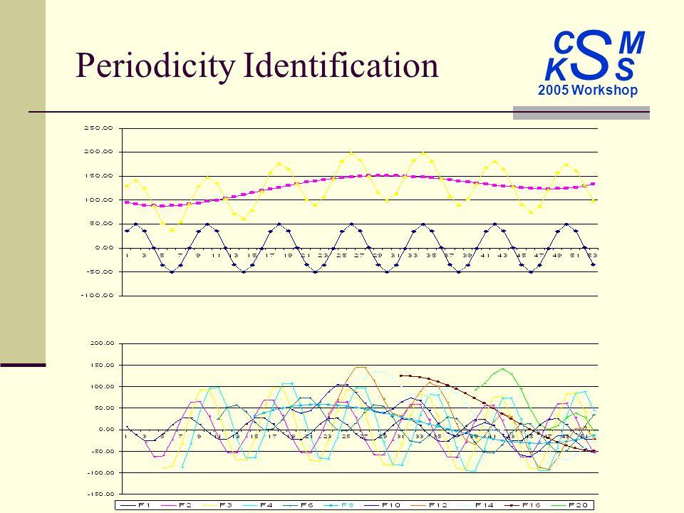 C M S 2005 Workshop K S Periodicity Identification