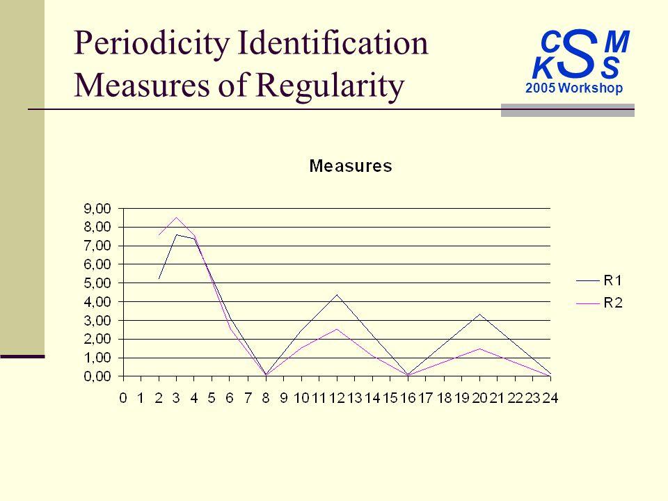 C M S 2005 Workshop K S Periodicity Identification Measures of Regularity