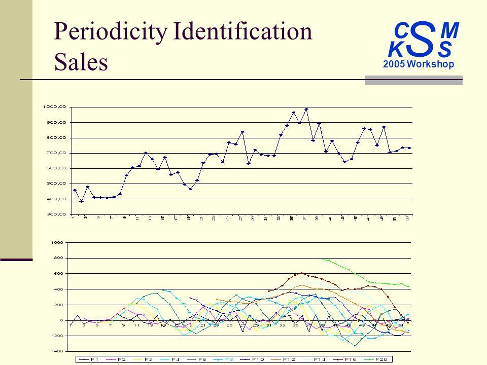 C M S 2005 Workshop K S Periodicity Identification Sales