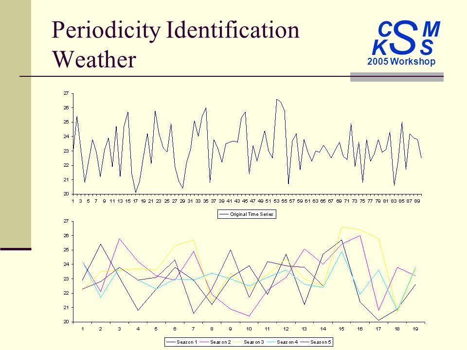 C M S 2005 Workshop K S Periodicity Identification Weather