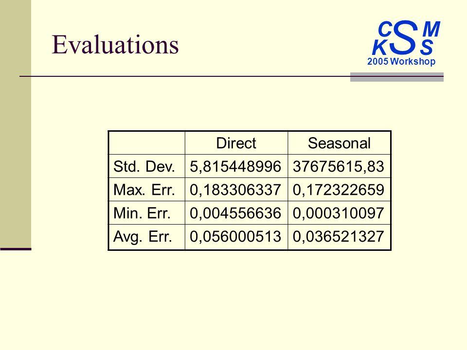 C M S 2005 Workshop K S Evaluations DirectSeasonal Std.