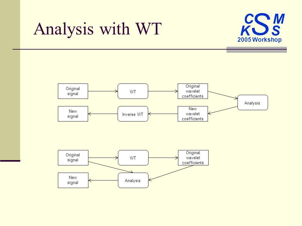C M S 2005 Workshop K S Analysis with WT Original wavelet coefficients New signal Original signal New wavelet coefficients WT Inverse WT Analysis Original wavelet coefficients New signal Original signal Analysis WT