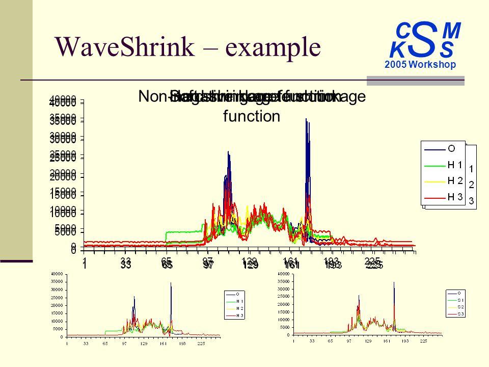C M S 2005 Workshop K S Soft shrinkage functionNon-negative garrote shrinkage function WaveShrink – example Hard shrinkage function