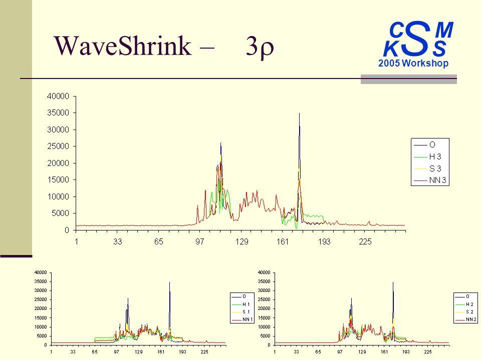 C M S 2005 Workshop K S WaveShrink –3