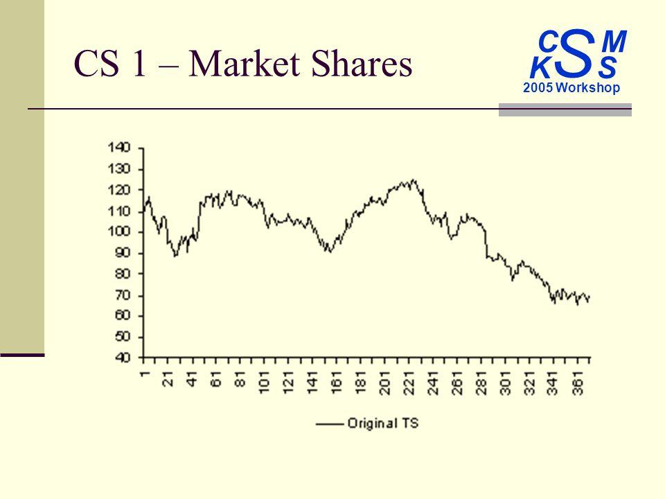 C M S 2005 Workshop K S CS 1 – Market Shares