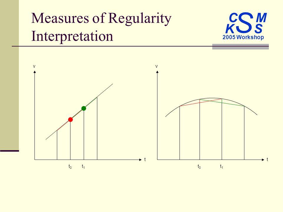 C M S 2005 Workshop K S Measures of Regularity Interpretation tt vv t0t0 t1t1 t0t0 t1t1