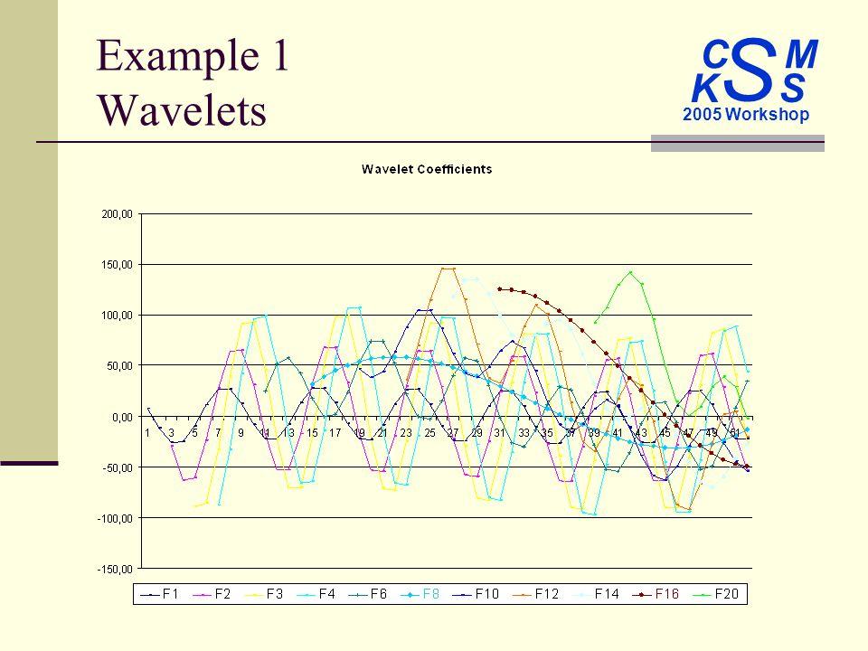 C M S 2005 Workshop K S Example 1 Wavelets
