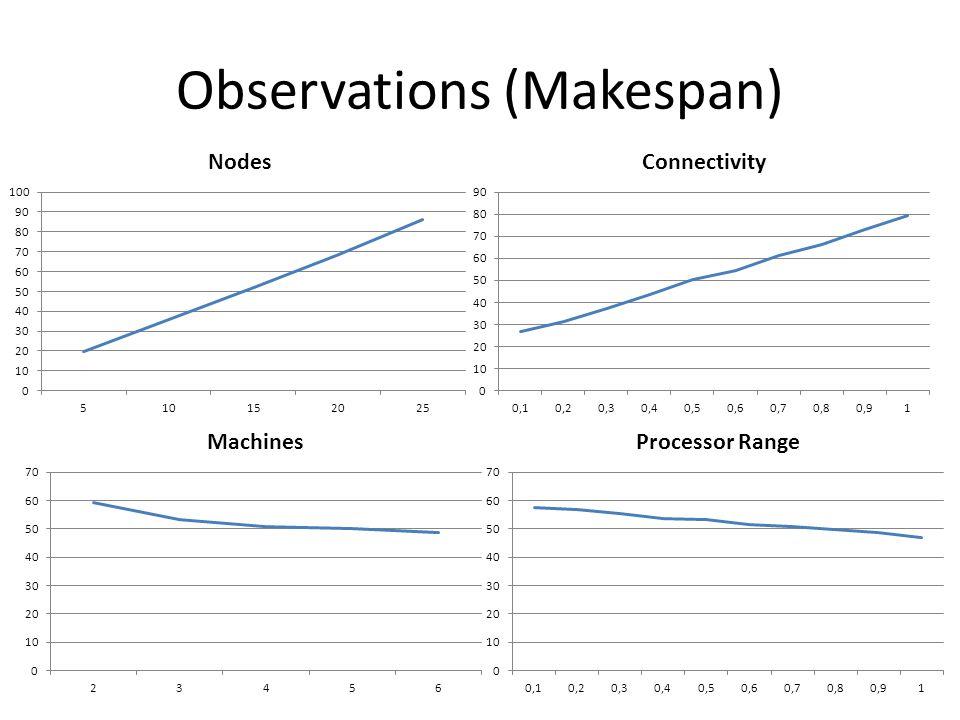Observations (Makespan)