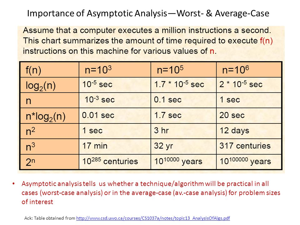 Importance of Asymptotic AnalysisWorst- & Average-Case Ack: Table obtained from http://www.csd.uwo.ca/courses/CS1037a/notes/topic13_AnalysisOfAlgs.pdf