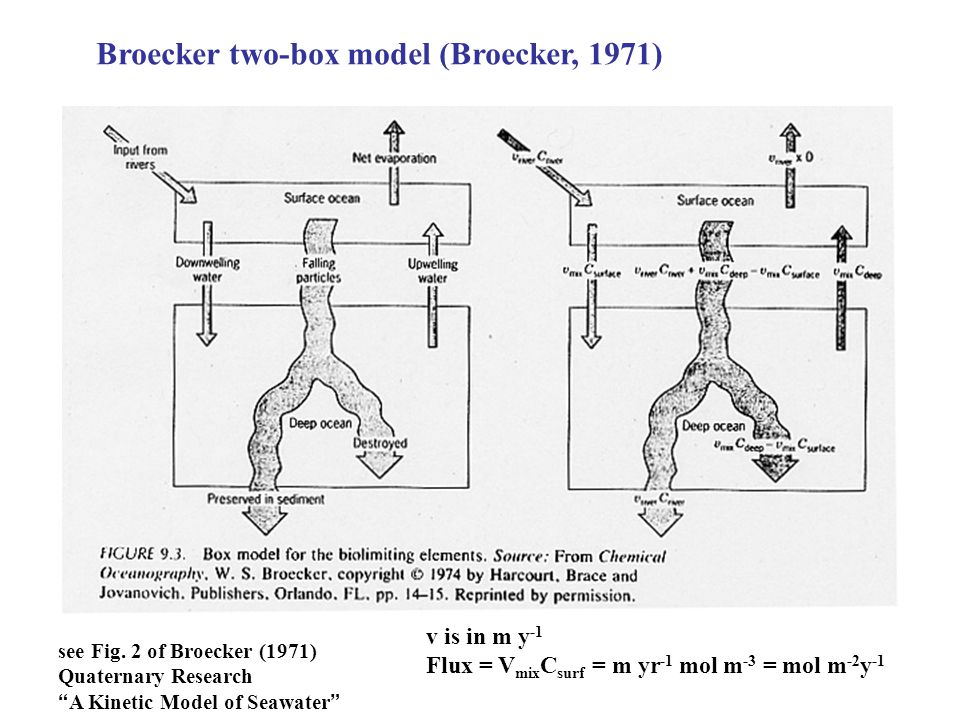 Broecker two-box model (Broecker, 1971) v is in m y -1 Flux = V mix C surf = m yr -1 mol m -3 = mol m -2 y -1 see Fig. 2 of Broecker (1971) Quaternary