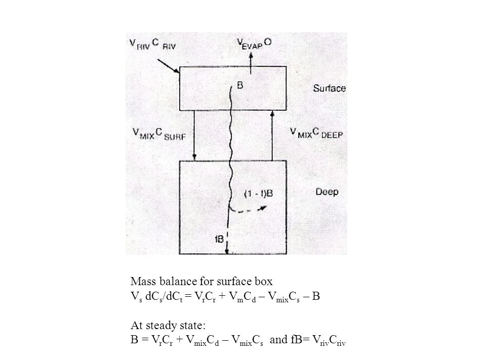 Mass balance for surface box V s dC s /dC t = V r C r + V m C d – V mix C s – B At steady state: B = V r C r + V mix C d – V mix C s and fB= V riv C r