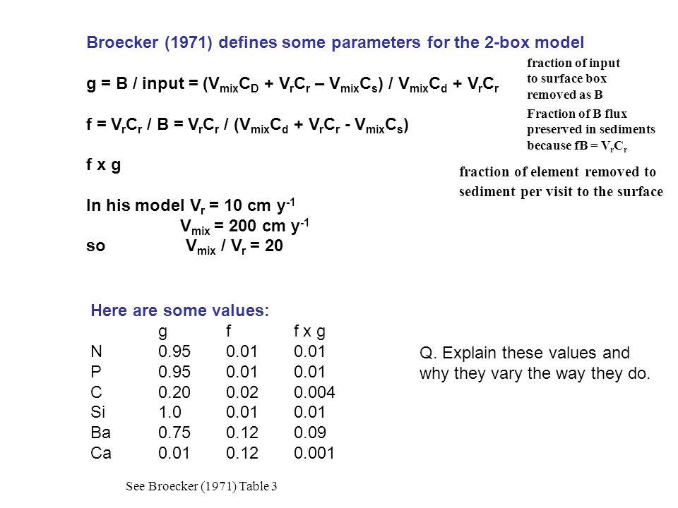 Broecker (1971) defines some parameters for the 2-box model g = B / input = (V mix C D + V r C r – V mix C s ) / V mix C d + V r C r f = V r C r / B =