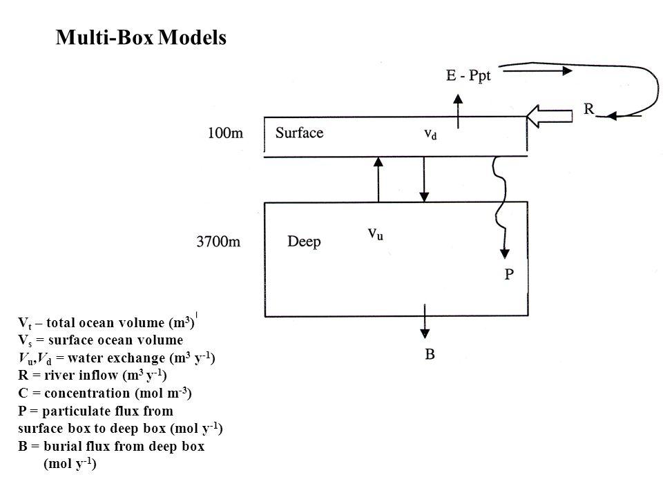 Multi-Box Models V t – total ocean volume (m 3 ) V s = surface ocean volume V u,V d = water exchange (m 3 y -1 ) R = river inflow (m 3 y -1 ) C = conc