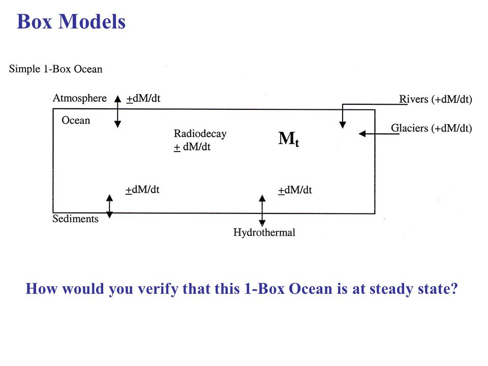 Box Models How would you verify that this 1-Box Ocean is at steady state?