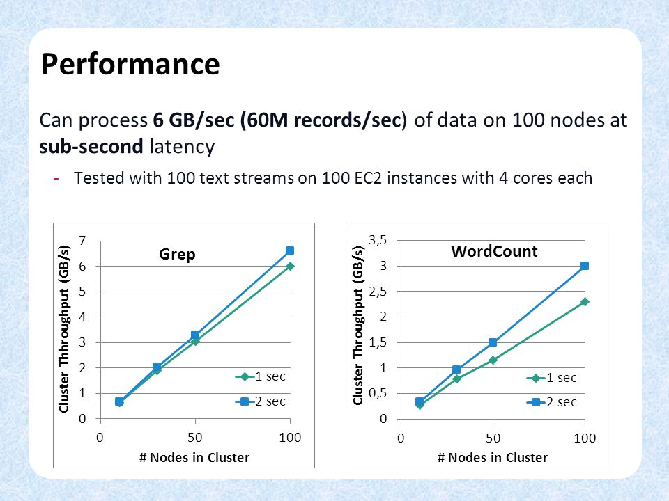 Performance Can process 6 GB/sec (60M records/sec) of data on 100 nodes at sub-second latency - Tested with 100 text streams on 100 EC2 instances with 4 cores each