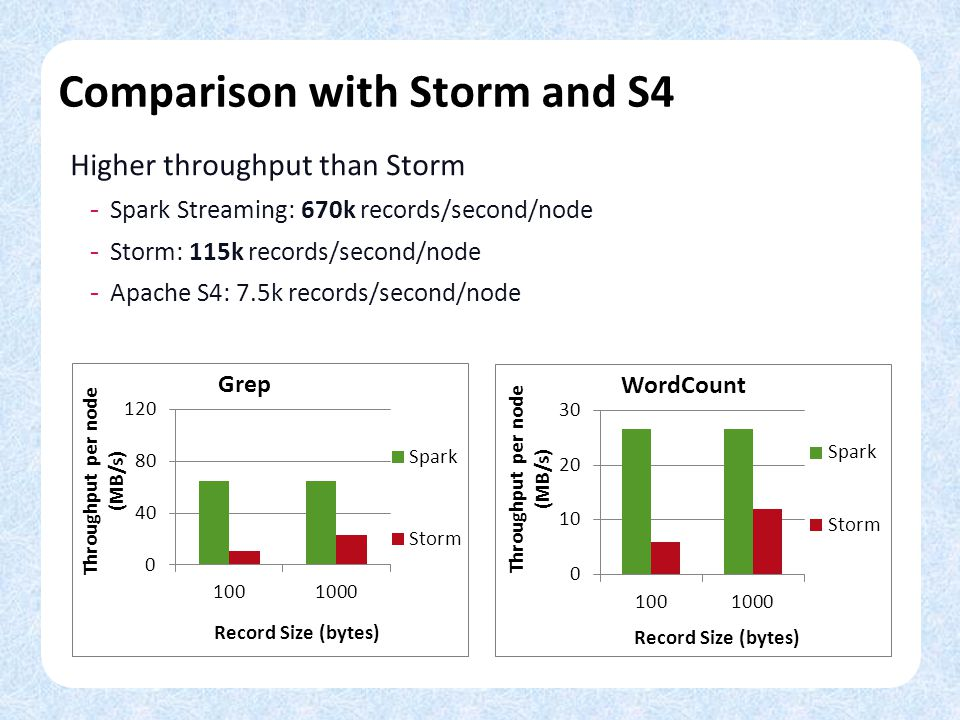 Comparison with Storm and S4 Higher throughput than Storm - Spark Streaming: 670k records/second/node - Storm: 115k records/second/node - Apache S4: 7.5k records/second/node